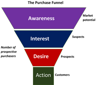 purchase funnel to get more paying customers